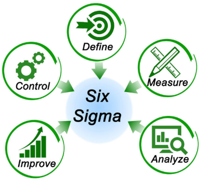 components of SixSigma