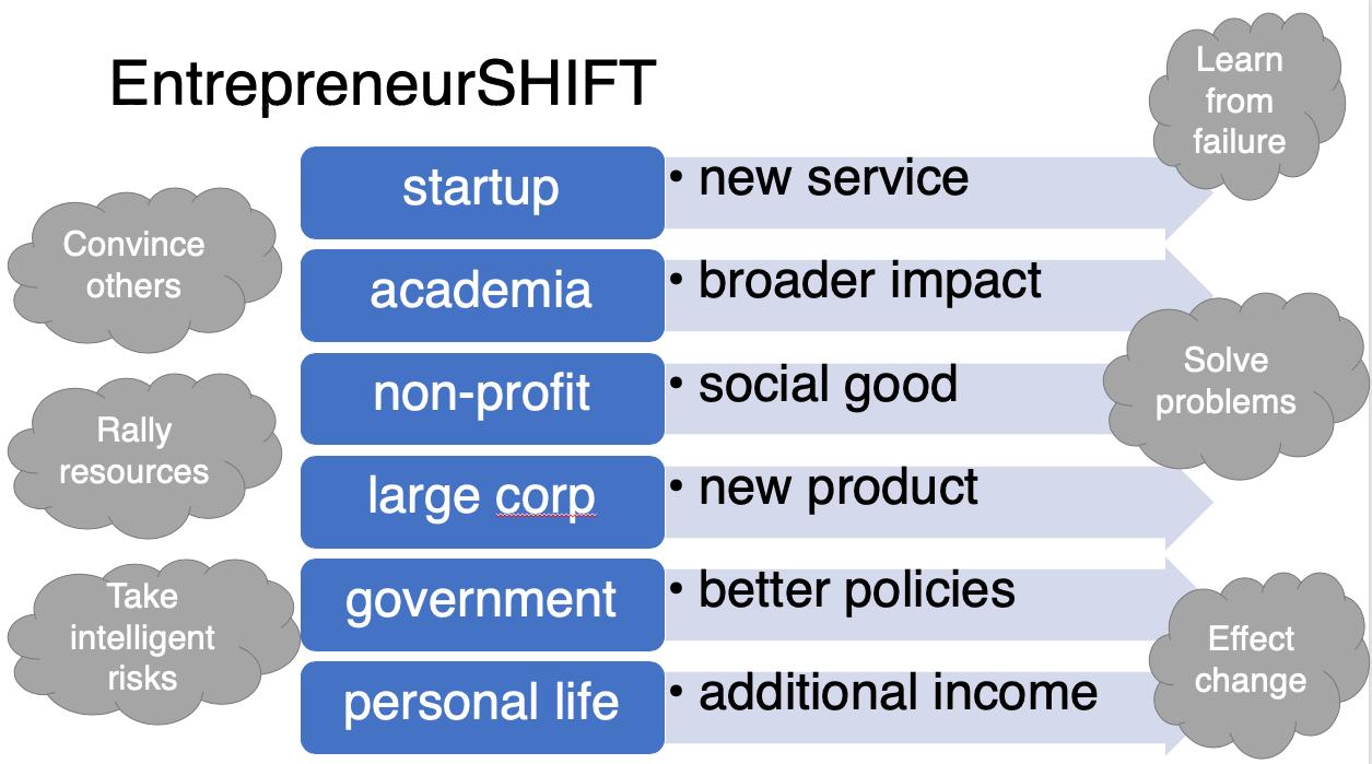 entrepreneurshift