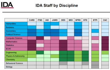 IDA staff by discipline and unit