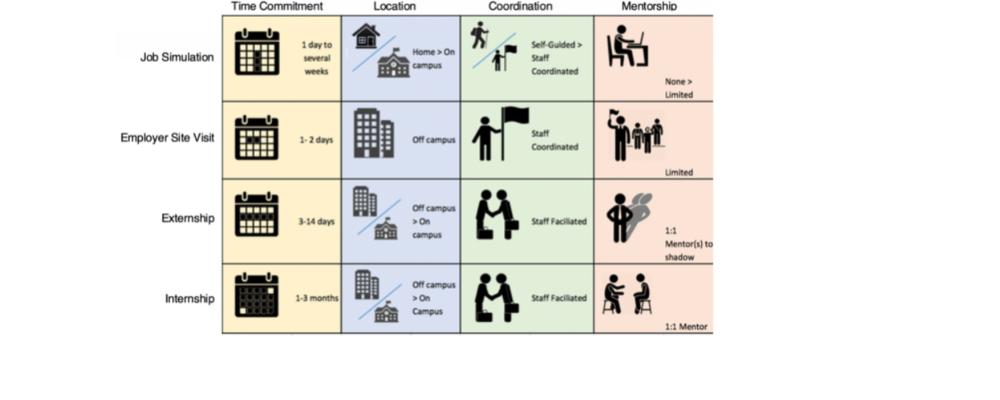 types of flexible internships