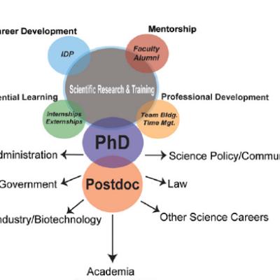 a new paradigm for graduate training